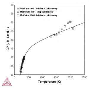 Evolution du Cp de la phase HfC en fonction de la température