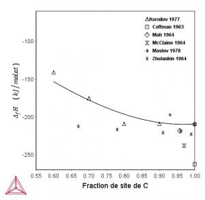Evolution de l'enthalpie de formation de la phase HfC en fonction de sa composition