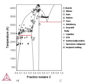Diagramme de phases du système Hf-C