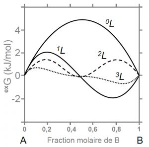 Effet des paramètres d'interaction sur l'énergie d'excès dans le mélange A-B