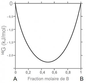 Evolution de la contribution idéale dans le mélange A-B