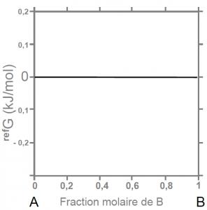 Evolution de l'énergie de référence dans le mélange A-B