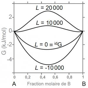 Evolution de l'enthalpie libre du mélange A-B en fonction de la valeur du paramètre d'interaction