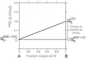 Enthalpie libre de référence de la phase CFC : cas où les deux éléments ont des états SER différents